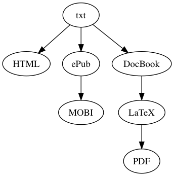 asciidoc-book-toolchain.dot