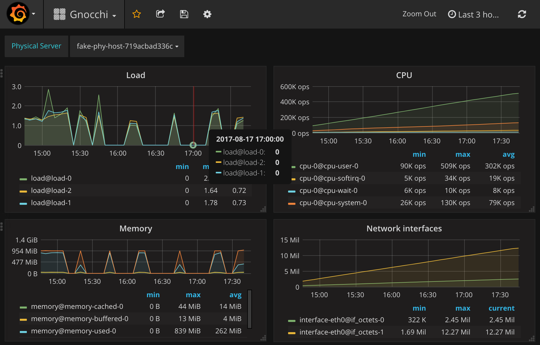 gnocchi-docker-grafana-screenshot