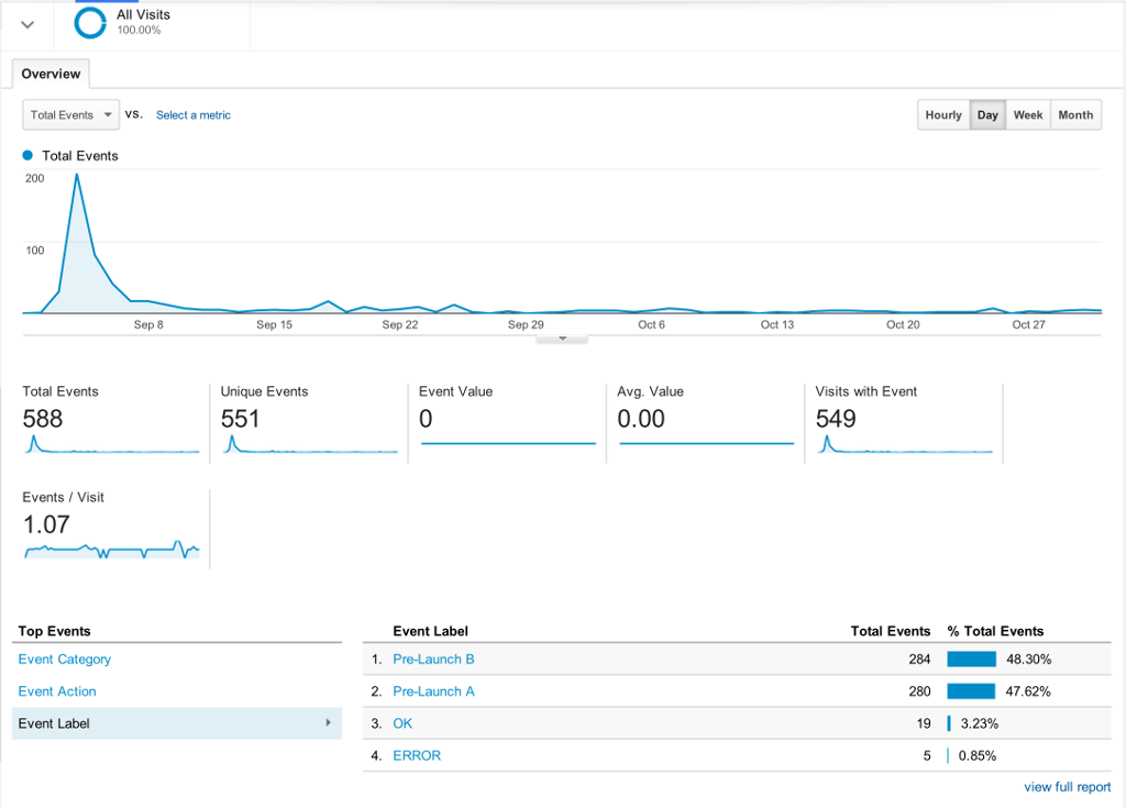 google-analytics-ab-testing-thgtp