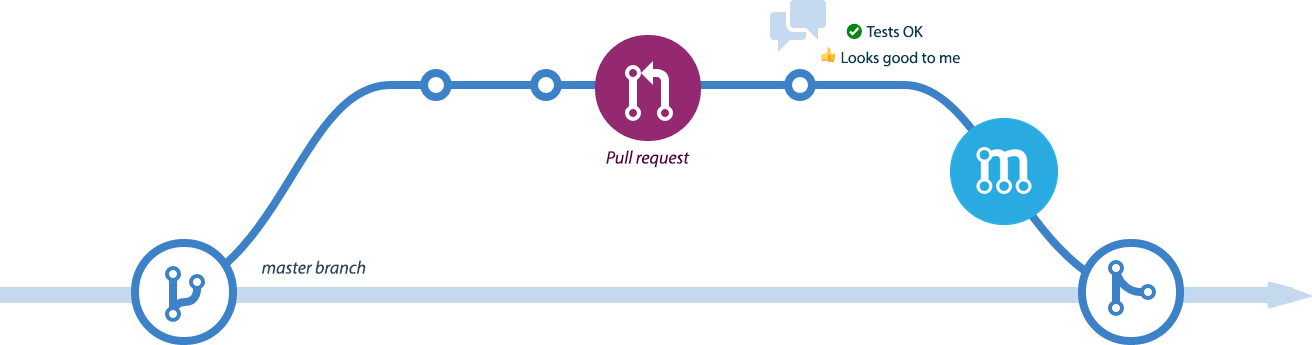 Stop merging your pull requests manually