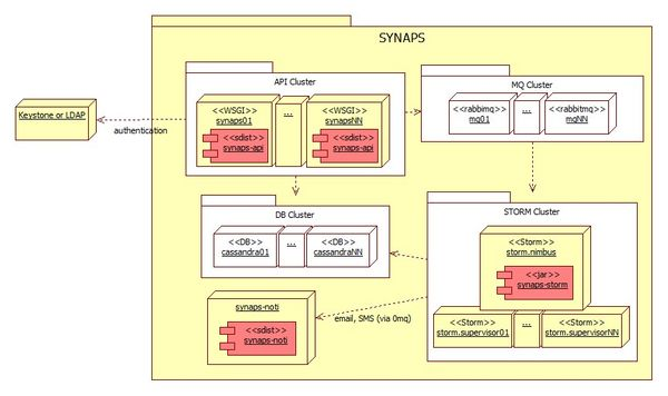 Inside Synaps, a CloudWatch-like implementation for OpenStack
