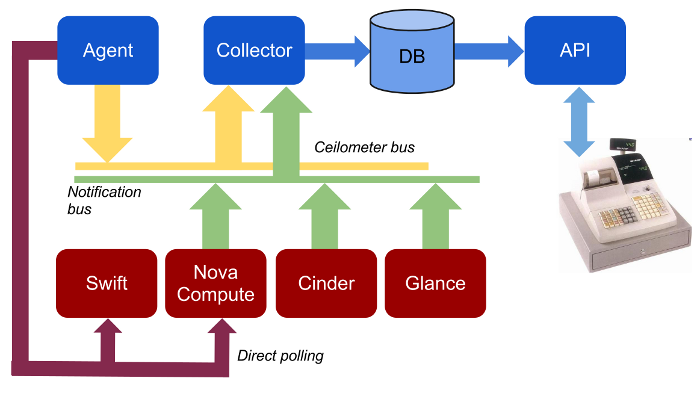 Ceilometer, the OpenStack metering project